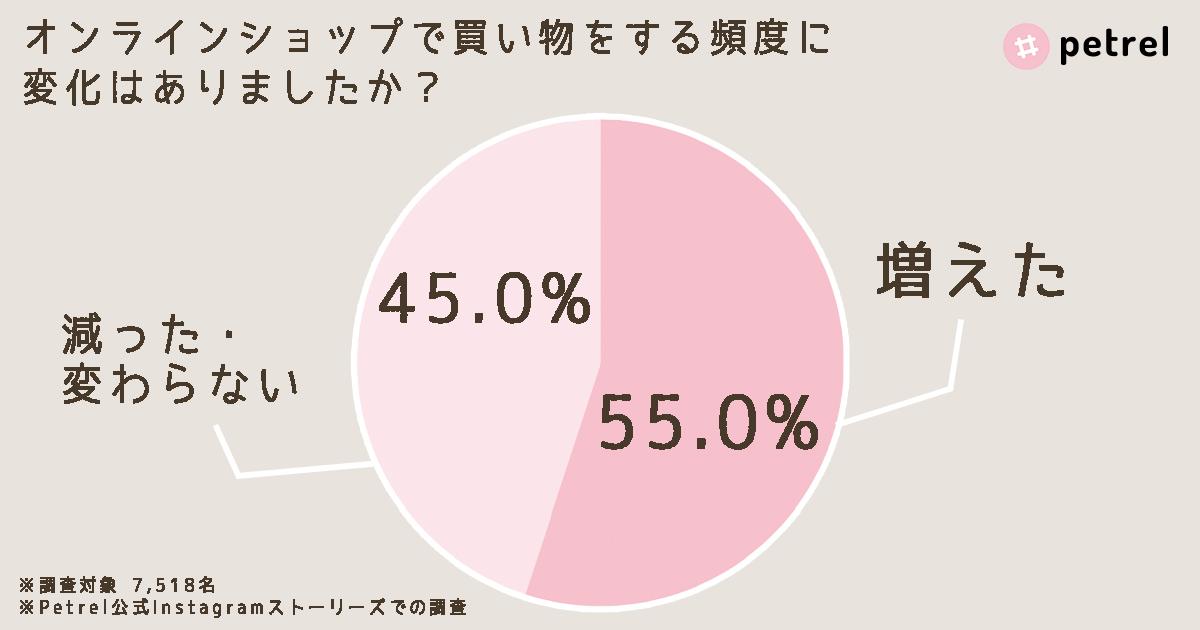 graph(b)