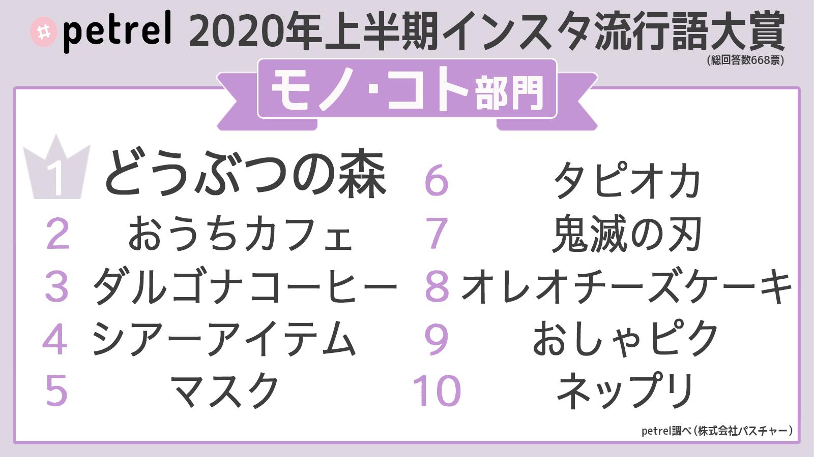 流行語Twitter(モノ・コト部門) (1)