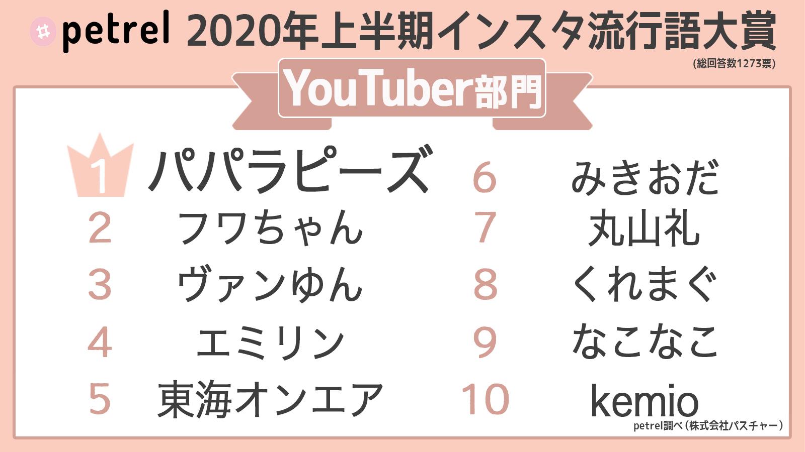 流行語Twitter(YouTuber部門)